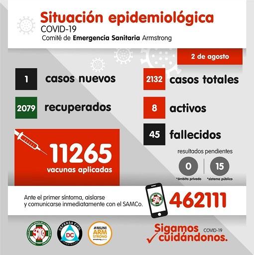 Situación Epidemiológica de Armstrong. Día 2 de Agosto.
