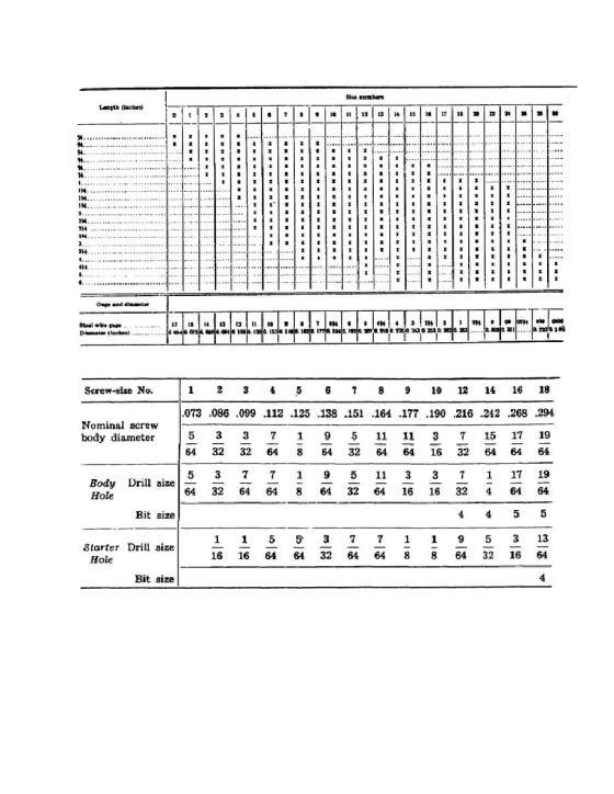 Wood Screw Size Chart PDF