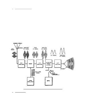 Figure 216 Block diagram of an AM receiver