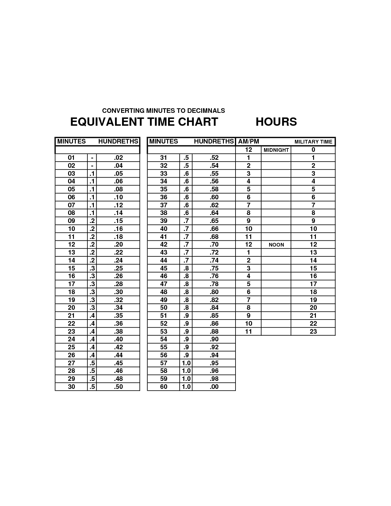 Military Time Chart Minutes And Hours