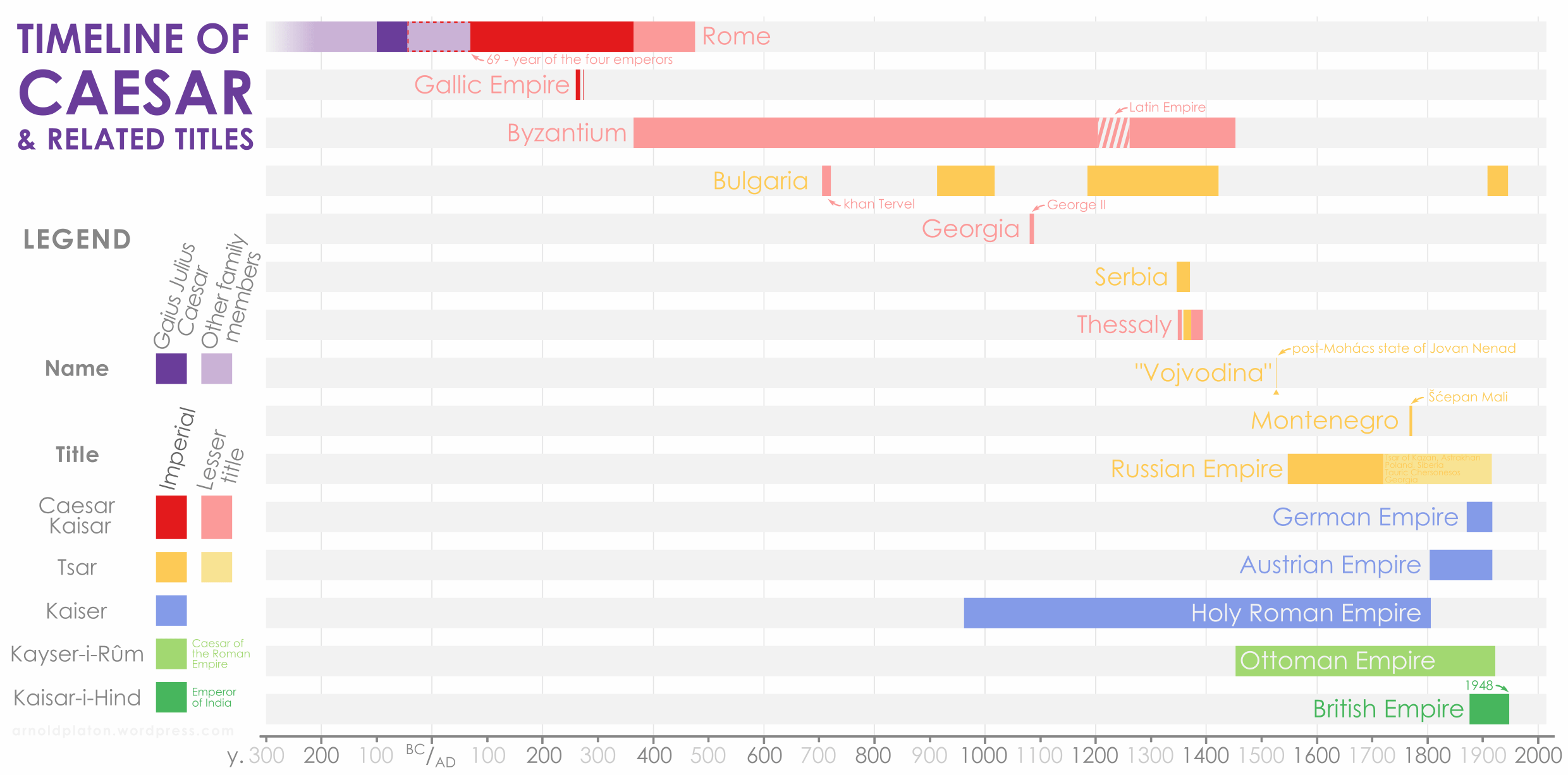 Timeline Of Caesar And Related Imperial Titles Keiser Tsar Oc Dataisbeautiful