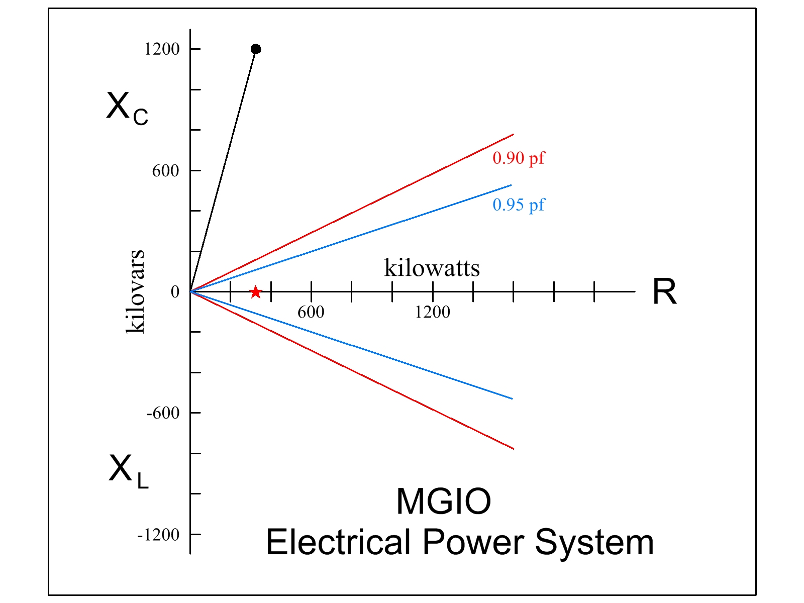 Smt Power Power System Phase Diagram