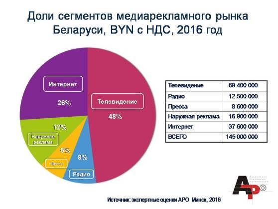 АРО рынок медиарекламы 2016