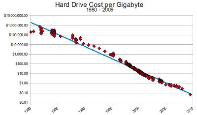 Costo por Gigabyte