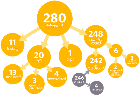 Total dominios de primer nivel
