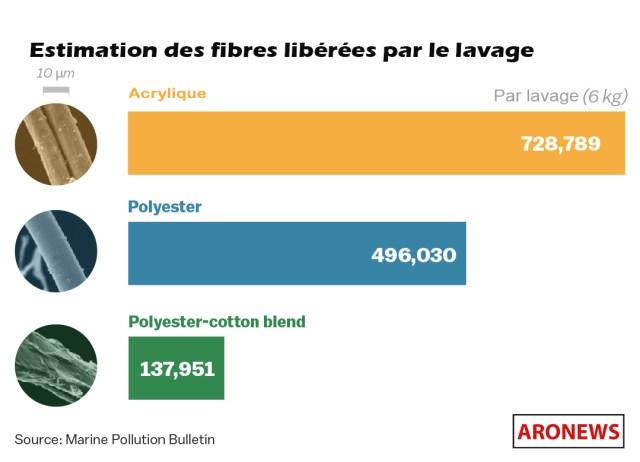 estimation des fibres libérées par le lavage