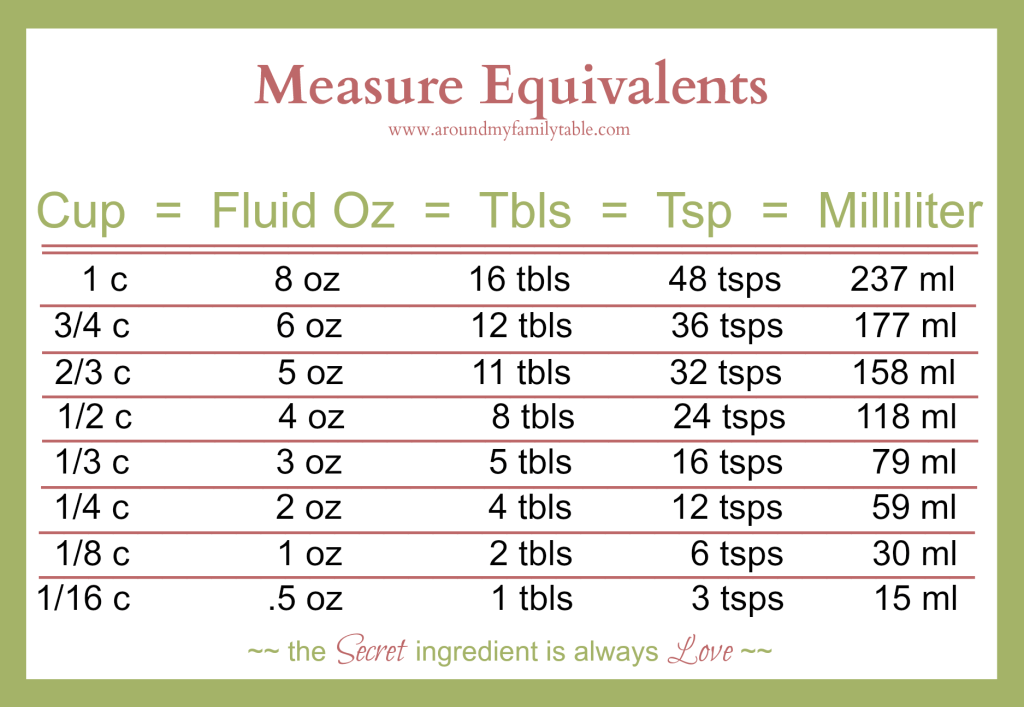 measure equivalents printable