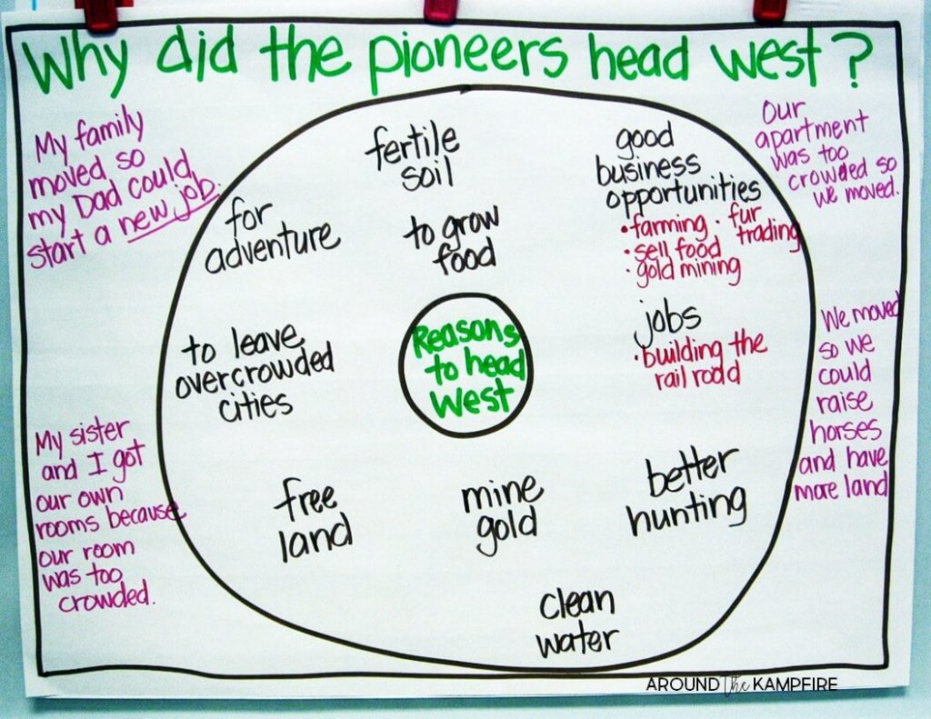 10 Ways To Teach Westward Expansion During Your Literacy
