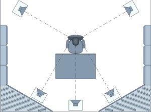 Surround Sound Speaker Placement | 51 & 71 Setup Guide