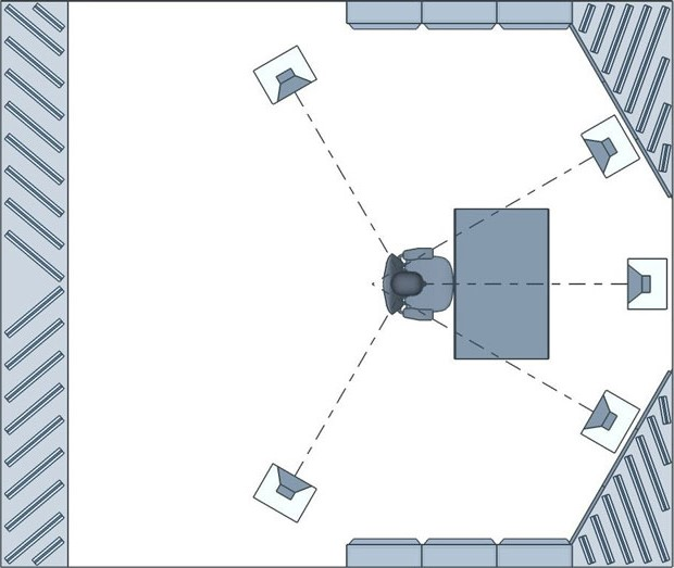Surround sound speaker placement in a critical listening / control room
