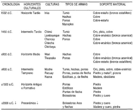 armas prehispanicas incas resumen