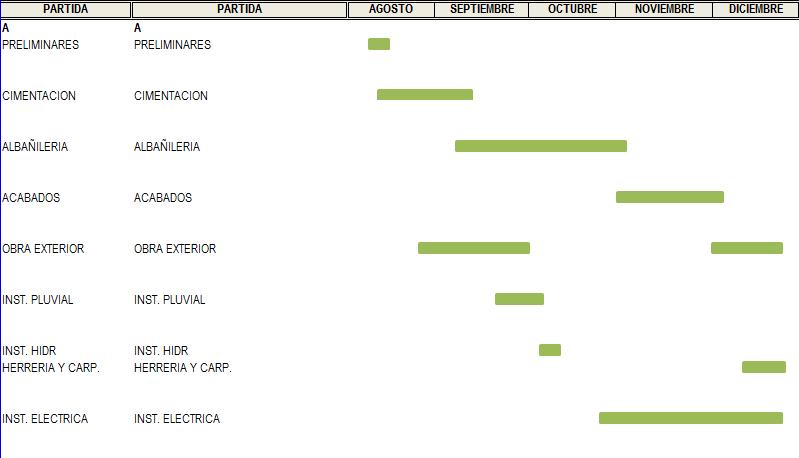 Cronograma de Obra ¿Cómo elaborar uno?   Arquinétpolis