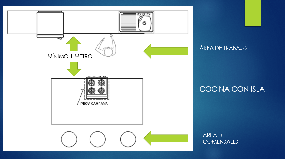 Gu a para dise ar una cocina parte 2 arquin tpolis for Guia mecanica de cocina pdf