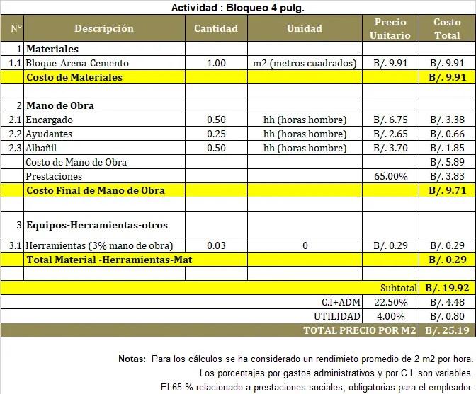 Ejemplo de análisis unitario para actividad