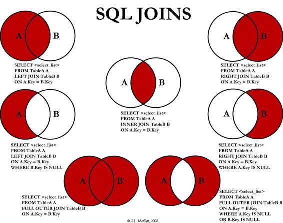 Joins em SQL
