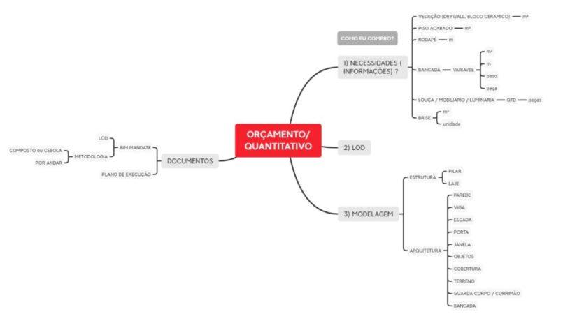 orcamento quantitativo
