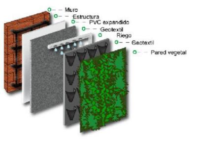 Muros verdes parte2 architecture world for Instalacion de jardines verticales