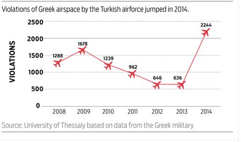data statistik pelanggaran Turki atas wilayah udara Yunani