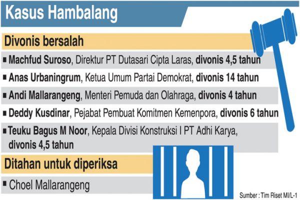 kasus_hambalang
