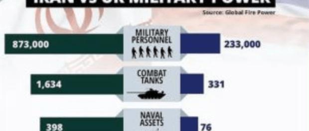 Kekuatan Militer Iran Vs Inggris