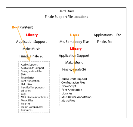 Finale Support File Directory Structure