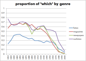 "Proportion of ""which"" by genres"