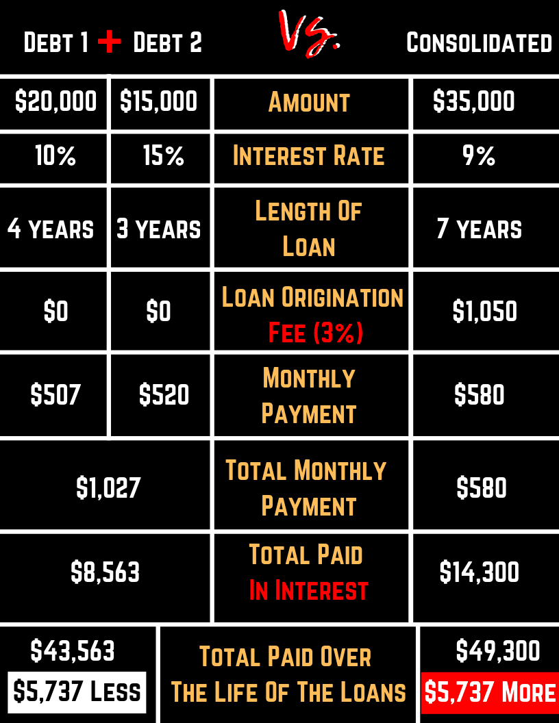 Debt consolidation, debt repayment, debt help