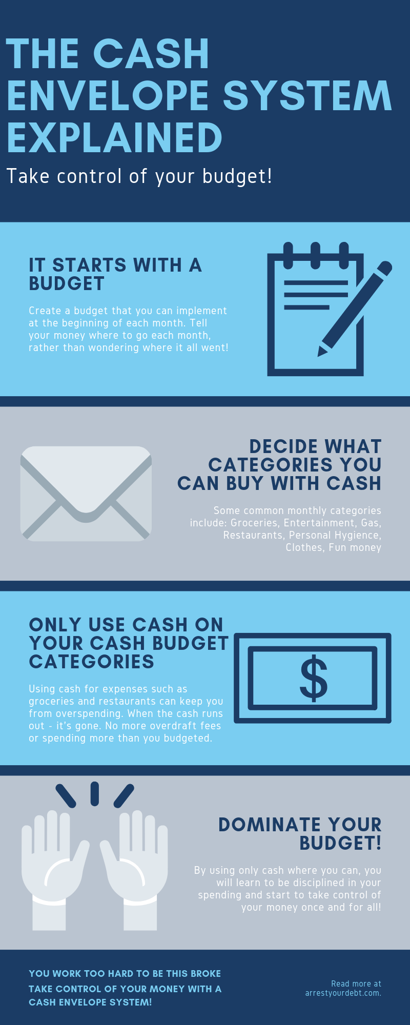 The Cash envelope system explained