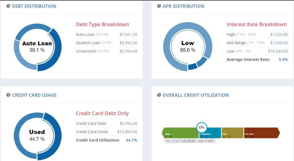 undebtit credit scores