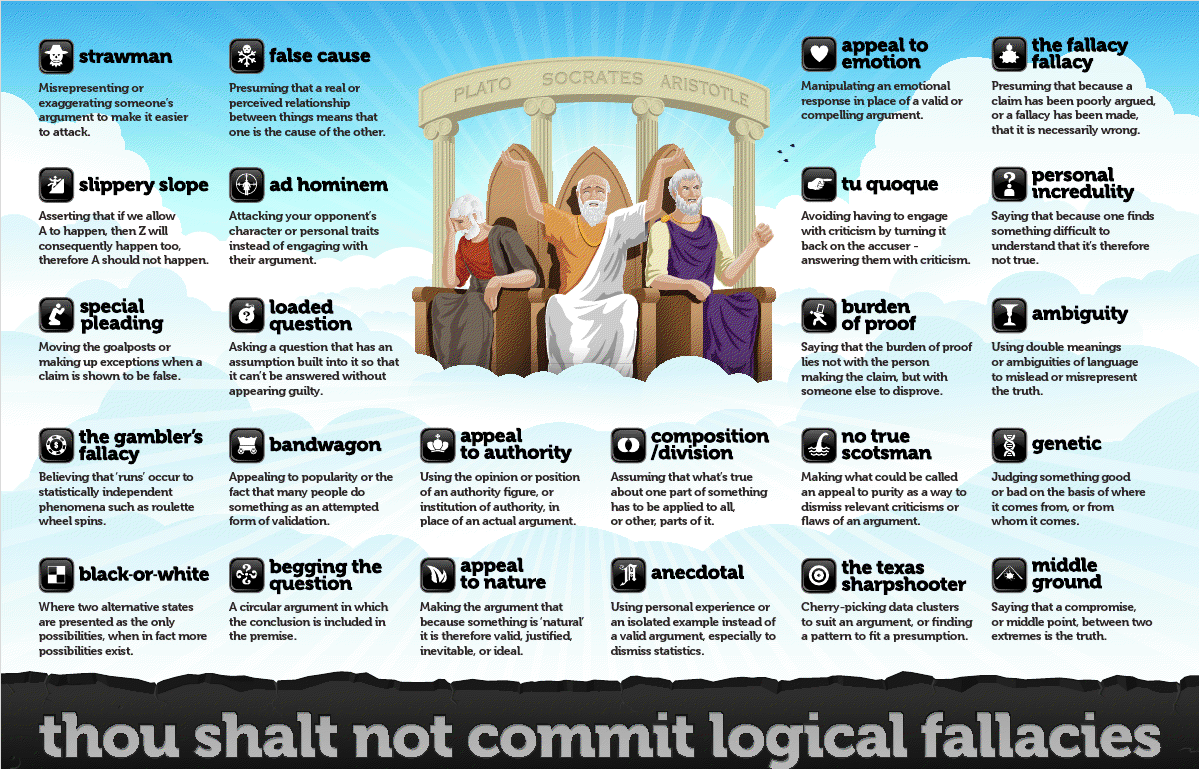 Logical Fallacies Worksheet 1