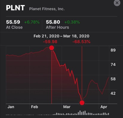 Planet Fitness Stock Price