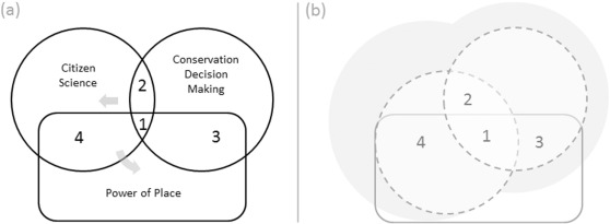 Place-based citizen science framework (a) before and (b) after leveraging the power of place. Note that after leveraging the power of place, the citizen science circle is enlarged to reflect a potential increase in participation, data collection, and quality of conservation decision making and that the overall influence of decision making also grew. Note also that the relative size of Zone One increased while the inherent capacity of the power of place remained the same size.