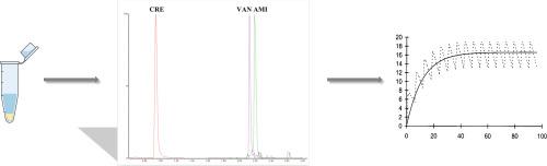 simultaneous quantification of amikacin
