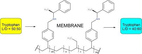 Preparation Of Psebs Membranes Bearing S Methylbenzylamine