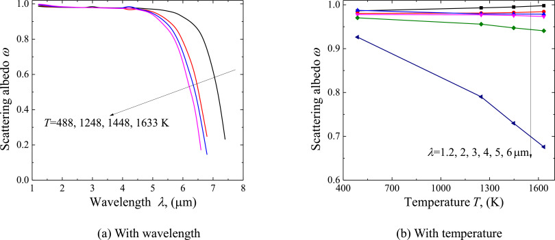 Prediction Of High Temperature Radiative Properties Of Copper