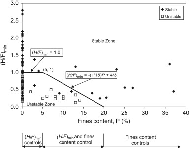 Geometric criteria for well-graded soils (N=80) (Many data points overlap at ...