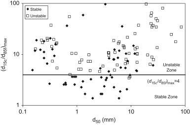 Evaluation of Kezdi's criterion based on the dataset (N=131).