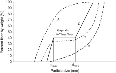 Illustration of well-graded and gap-graded soils.