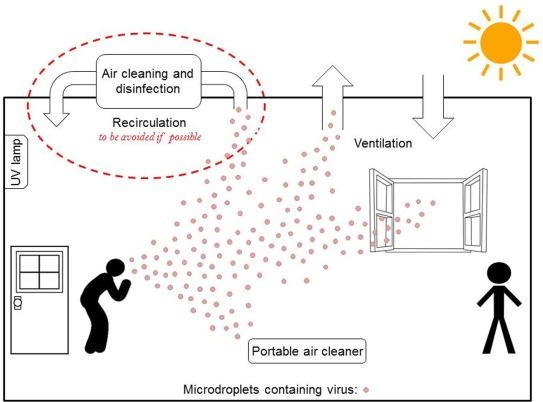 How can airborne transmission of COVID-19 indoors be minimised? -  ScienceDirect
