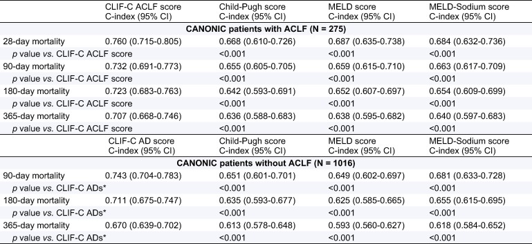 Predictive Ability Of Clif C Aclf Score Upper Panel And Ad Lower As Compared With Meld Sodium Child Pugh In The Canonic