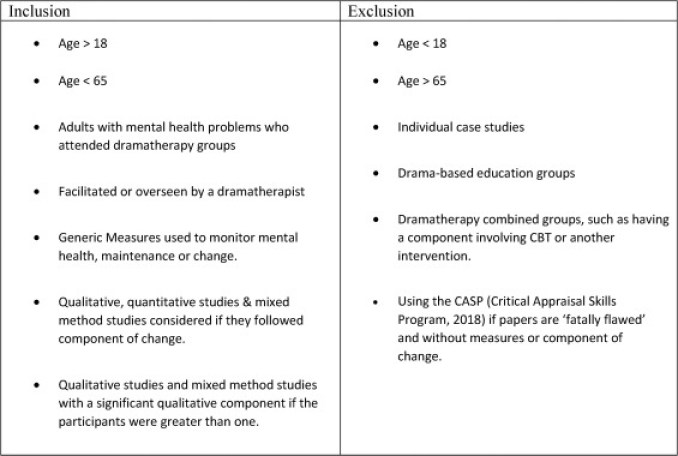 A systematic review to investigate dramatherapy group work with ...