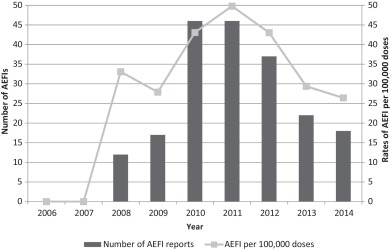 Numbers of AEFI and AEFI rates/100,000 doses dispensed 2006–2014.