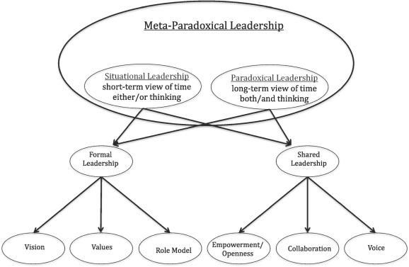 Toward a theory of meta-paradoxical leadership - ScienceDirect