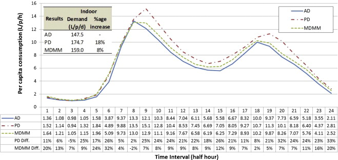 Simulating Water Consumption to Develop Analysis and Reporting