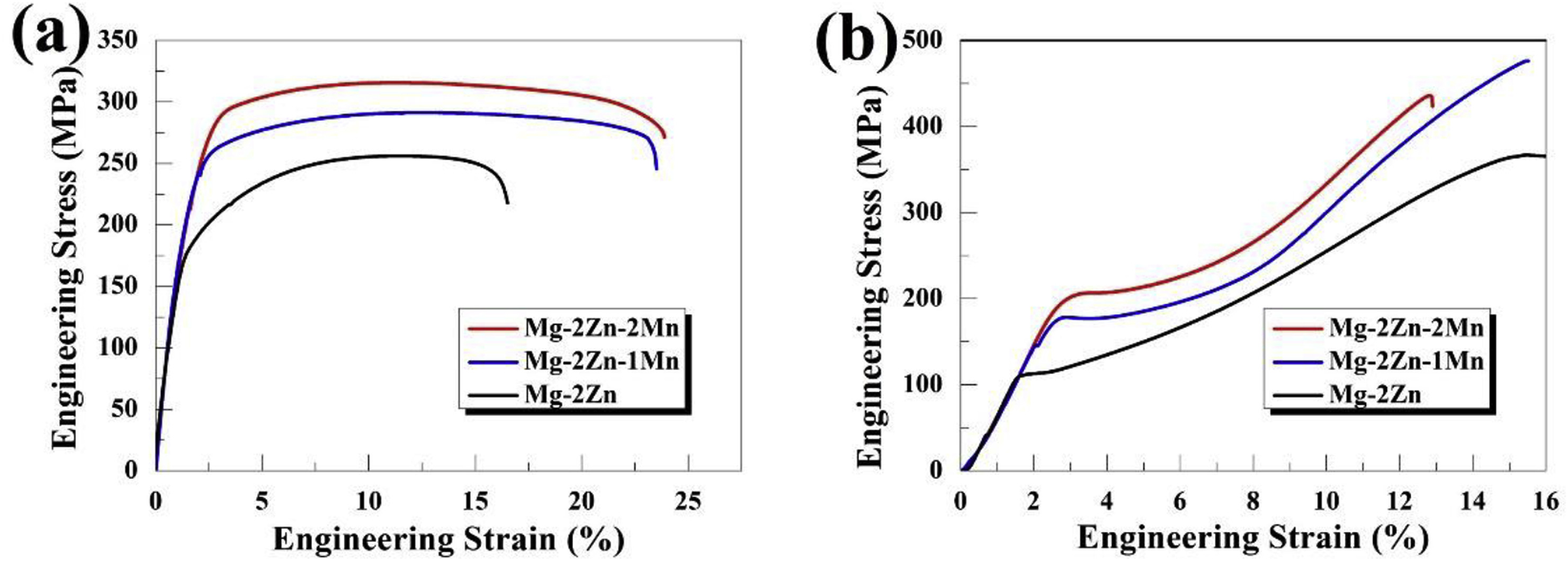 Development Of High Strength And Ductility In Mg 2zn