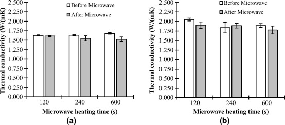 effect of microwave heating damage on
