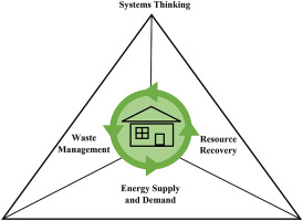 Conceptual diagram showing tri-lateral approach in systems thinking for enhancing energy efficiency and resource circularity in households (Ng, K.S. & To, L.S., 2020)