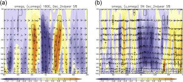p-velocidade vertical [10-2 Pa / s] em (a) a secção transversal de latitude-pressão ao longo ...