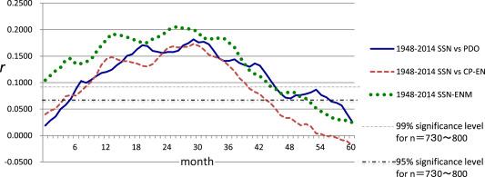 A série temporal de coeficientes mensais defasados de correlação (r) entre SSN e ...