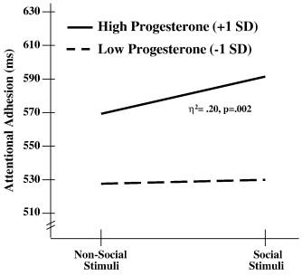 Buy Progesterone